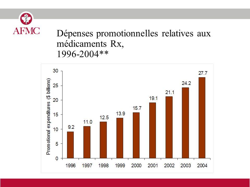 Dépenses promotionnelles relatives aux médicaments Rx, 1996-2004**