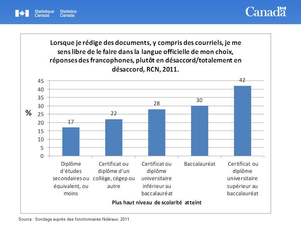 Source : Sondage auprès des fonctionnaires fédéraux, 2011