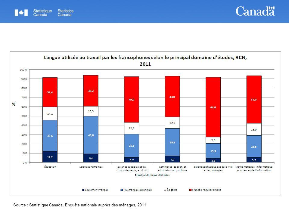 Source : Statistique Canada, Enquête nationale auprès des ménages, 2011