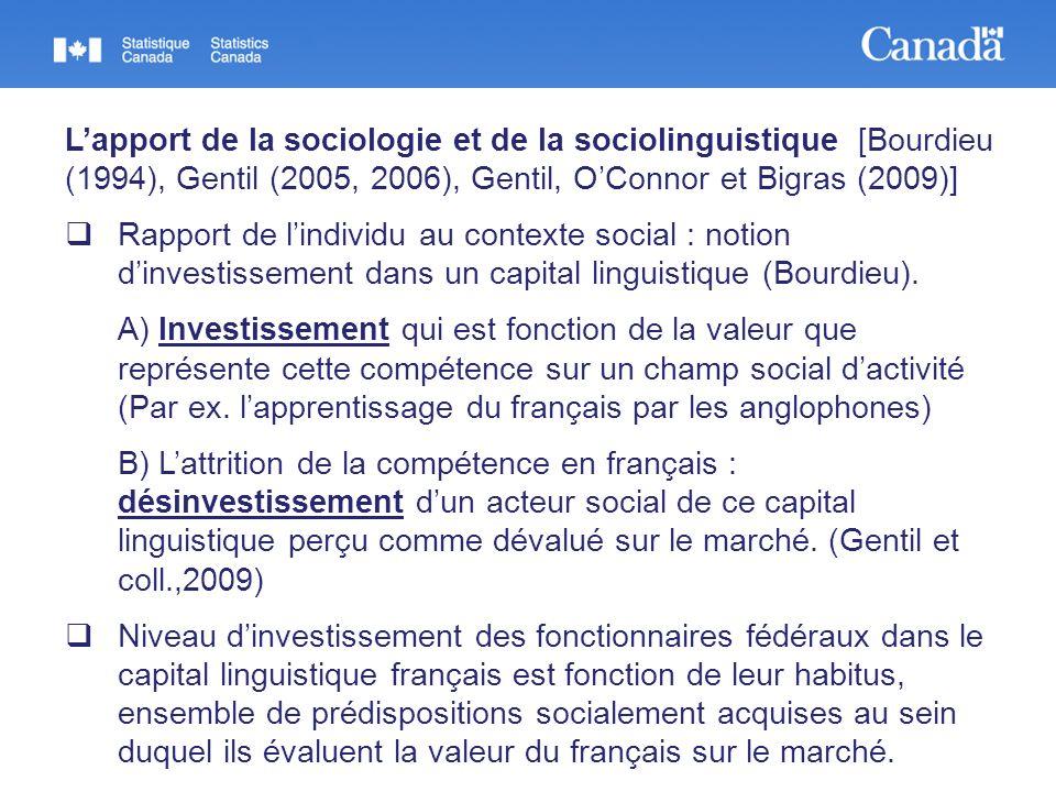 Lapport de la sociologie et de la sociolinguistique [Bourdieu (1994), Gentil (2005, 2006), Gentil, OConnor et Bigras (2009)] Rapport de lindividu au contexte social : notion dinvestissement dans un capital linguistique (Bourdieu).