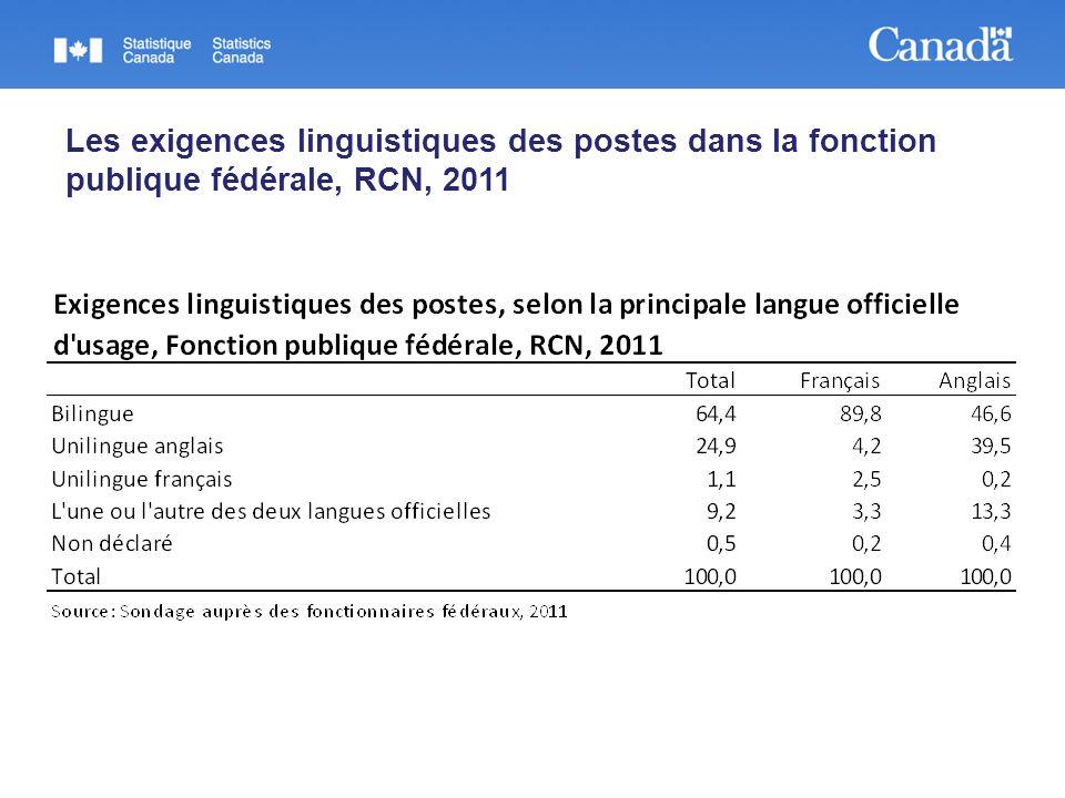 Les exigences linguistiques des postes dans la fonction publique fédérale, RCN, 2011