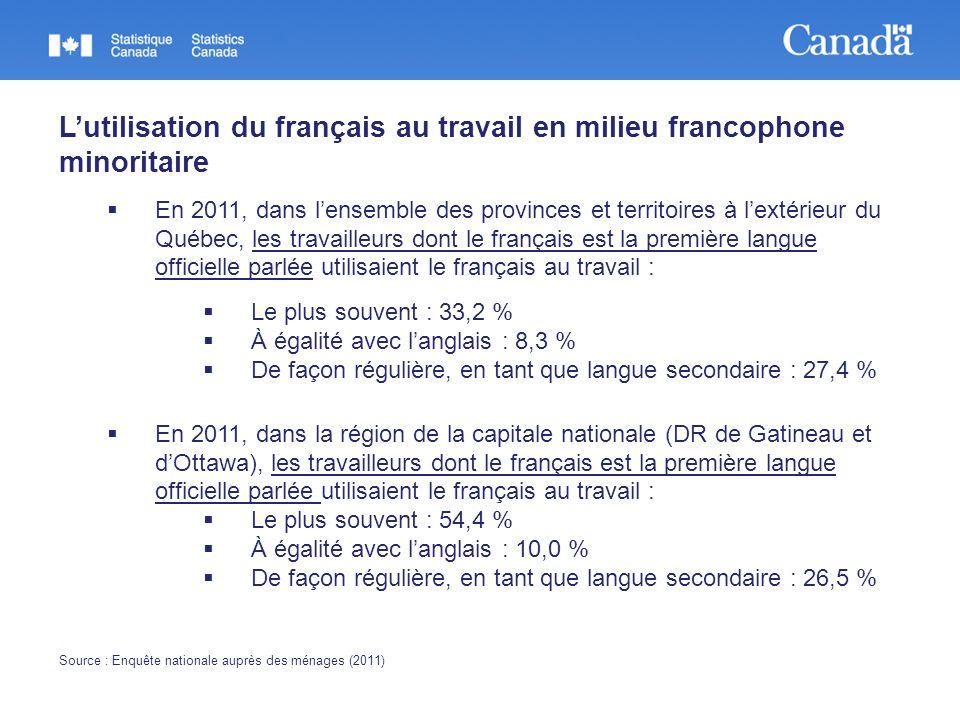 Lutilisation du français au travail en milieu francophone minoritaire En 2011, dans lensemble des provinces et territoires à lextérieur du Québec, les travailleurs dont le français est la première langue officielle parlée utilisaient le français au travail : Le plus souvent : 33,2 % À égalité avec langlais : 8,3 % De façon régulière, en tant que langue secondaire : 27,4 % En 2011, dans la région de la capitale nationale (DR de Gatineau et dOttawa), les travailleurs dont le français est la première langue officielle parlée utilisaient le français au travail : Le plus souvent : 54,4 % À égalité avec langlais : 10,0 % De façon régulière, en tant que langue secondaire : 26,5 % Source : Enquête nationale auprès des ménages (2011)