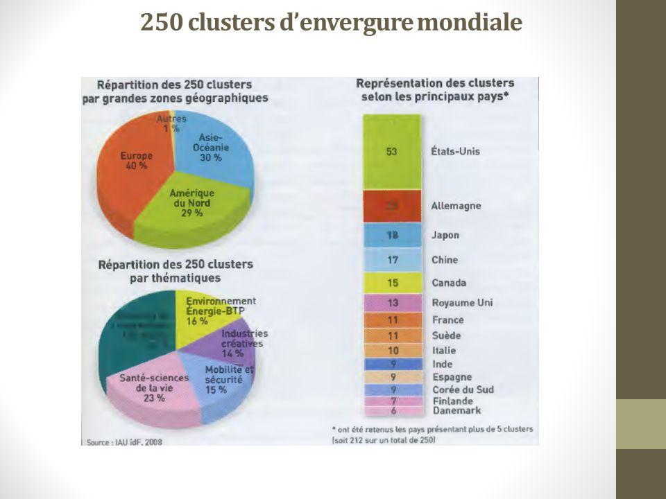 250 clusters denvergure mondiale