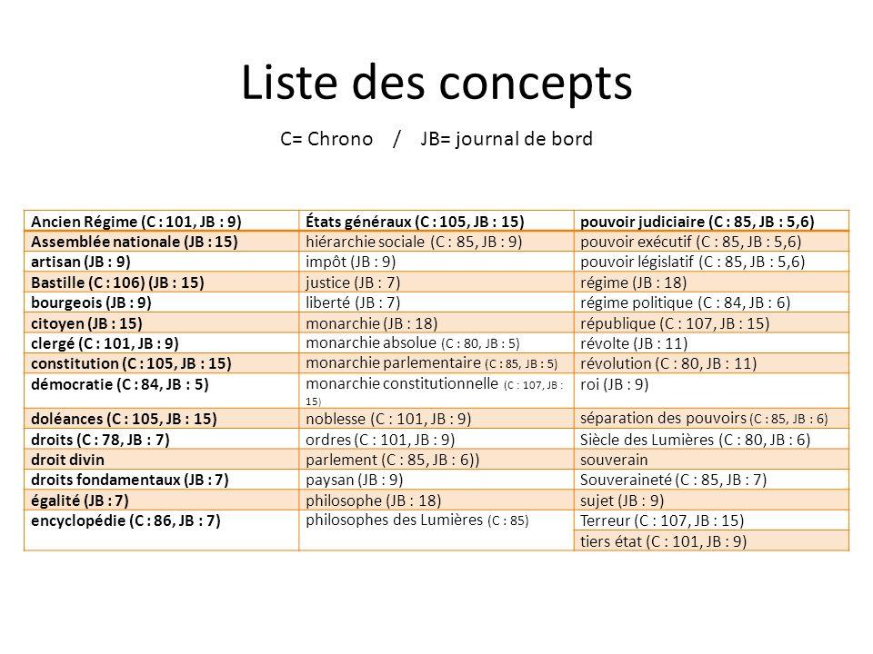 Liste des concepts C= Chrono / JB= journal de bord Ancien Régime (C : 101, JB : 9)États généraux (C : 105, JB : 15)pouvoir judiciaire (C : 85, JB : 5,6) Assemblée nationale (JB : 15)hiérarchie sociale (C : 85, JB : 9)pouvoir exécutif (C : 85, JB : 5,6) artisan (JB : 9)impôt (JB : 9)pouvoir législatif (C : 85, JB : 5,6) Bastille (C : 106) (JB : 15)justice (JB : 7)régime (JB : 18) bourgeois (JB : 9)liberté (JB : 7)régime politique (C : 84, JB : 6) citoyen (JB : 15)monarchie (JB : 18)république (C : 107, JB : 15) clergé (C : 101, JB : 9)monarchie absolue (C : 80, JB : 5) révolte (JB : 11) constitution (C : 105, JB : 15)monarchie parlementaire (C : 85, JB : 5) révolution (C : 80, JB : 11) démocratie (C : 84, JB : 5)monarchie constitutionnelle (C : 107, JB : 15 ) roi (JB : 9) doléances (C : 105, JB : 15)noblesse (C : 101, JB : 9)séparation des pouvoirs (C : 85, JB : 6) droits (C : 78, JB : 7)ordres (C : 101, JB : 9)Siècle des Lumières (C : 80, JB : 6) droit divinparlement (C : 85, JB : 6))souverain droits fondamentaux (JB : 7)paysan (JB : 9)Souveraineté (C : 85, JB : 7) égalité (JB : 7)philosophe (JB : 18)sujet (JB : 9) encyclopédie (C : 86, JB : 7)philosophes des Lumières (C : 85) Terreur (C : 107, JB : 15) tiers état (C : 101, JB : 9)