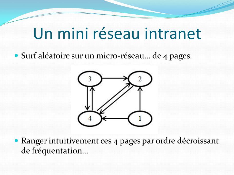 Un mini réseau intranet Surf aléatoire sur un micro-réseau… de 4 pages.