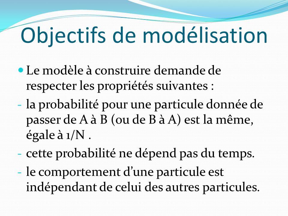 Objectifs de modélisation Le modèle à construire demande de respecter les propriétés suivantes : - la probabilité pour une particule donnée de passer de A à B (ou de B à A) est la même, égale à 1/N.