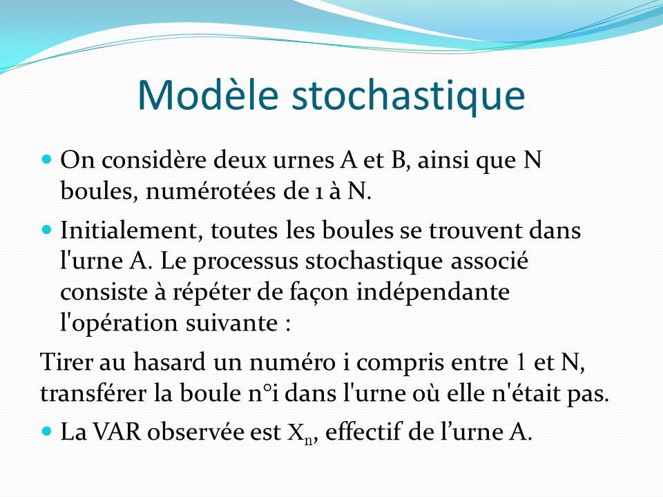 Modèle stochastique On considère deux urnes A et B, ainsi que N boules, numérotées de 1 à N.