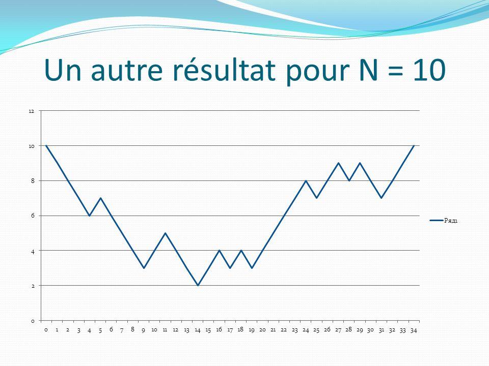 Un autre résultat pour N = 10