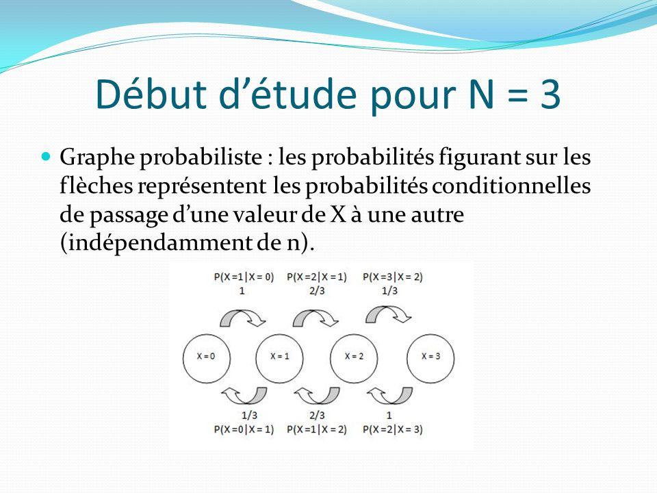 Début détude pour N = 3 Graphe probabiliste : les probabilités figurant sur les flèches représentent les probabilités conditionnelles de passage dune valeur de X à une autre (indépendamment de n).