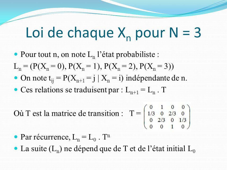 Loi de chaque X n pour N = 3 Pour tout n, on note L n létat probabiliste : L n = (P(X n = 0), P(X n = 1), P(X n = 2), P(X n = 3)) On note t ij = P(X n+1 = j | X n = i) indépendante de n.