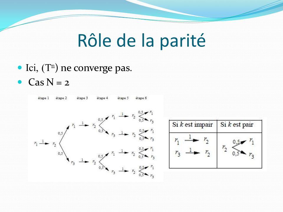 Rôle de la parité Ici, (T n ) ne converge pas. Cas N = 2
