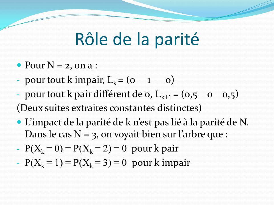 Rôle de la parité Pour N = 2, on a : - pour tout k impair, L k = (0 1 0) - pour tout k pair différent de 0, L k+1 = (0,5 0 0,5) (Deux suites extraites constantes distinctes) Limpact de la parité de k nest pas lié à la parité de N.