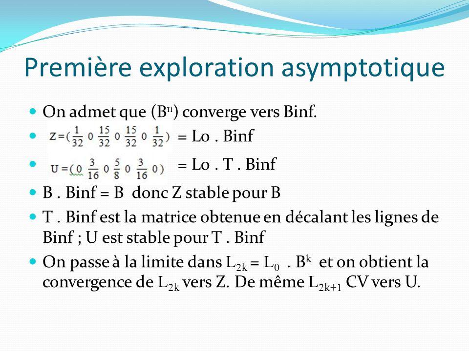 Première exploration asymptotique On admet que (B n ) converge vers Binf.