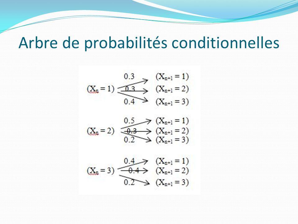 Sur un arbre pour N = 3 (avec les probabilités conditionnelles précédentes)