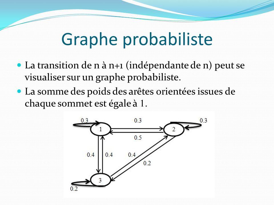 Matrice de transition A partir de larbre : - On note x 1, x 2, x 3 les probabilités respectives que le skieur emprunte la remontée (1), (2), (3) à lissue de sa nième descente.