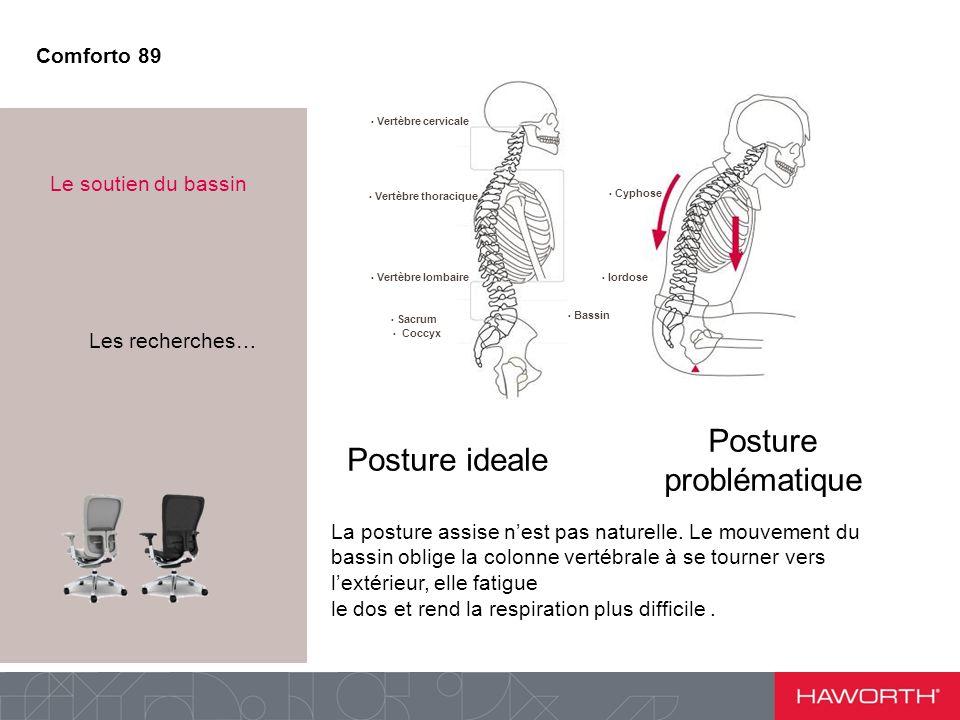 La posture assise nest pas naturelle. Le mouvement du bassin oblige la colonne vertébrale à se tourner vers lextérieur, elle fatigue le dos et rend la