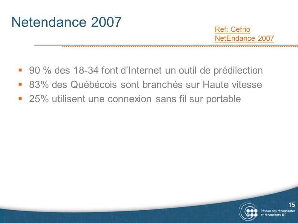 Netendance 2007 90 % des 18-34 font dInternet un outil de prédilection 83% des Québécois sont branchés sur Haute vitesse 25% utilisent une connexion sans fil sur portable Ref: Cefrio NetEndance 2007 15