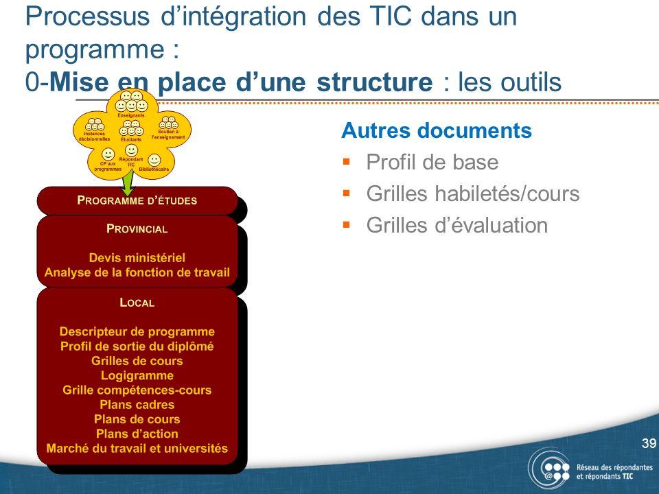 Processus dintégration des TIC dans un programme : 0-Mise en place dune structure : les outils 39 Autres documents Profil de base Grilles habiletés/cours Grilles dévaluation