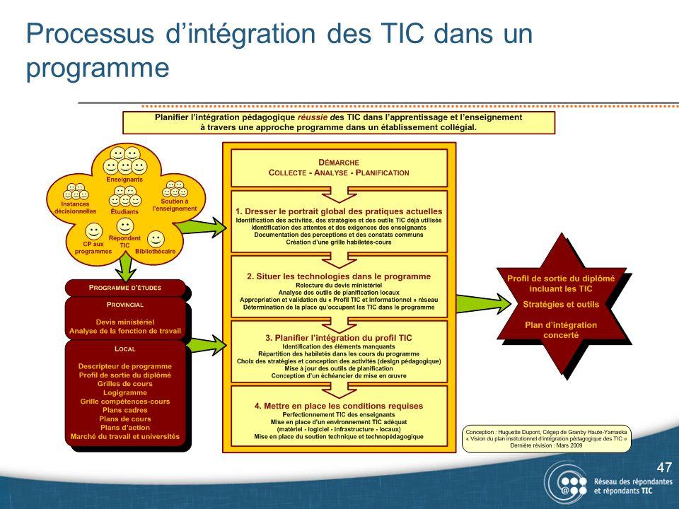 Processus dintégration des TIC dans un programme 47