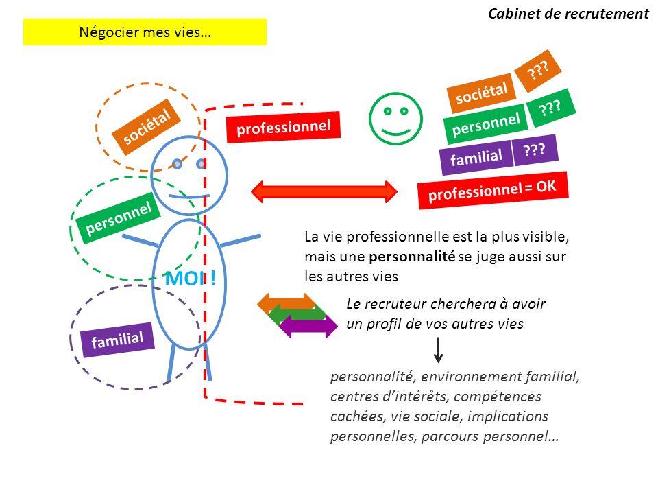MOI .Cabinet de recrutement Négocier mes vies… sociétal personnel familial professionnel ??.
