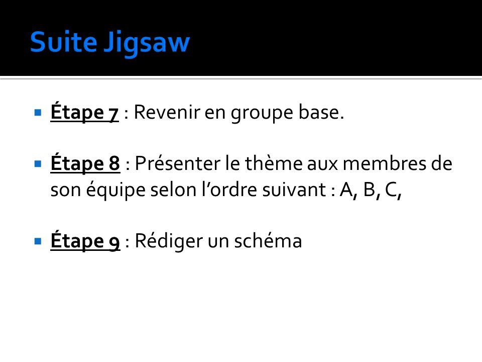Étape 7 : Revenir en groupe base. Étape 8 : Présenter le thème aux membres de son équipe selon lordre suivant : A, B, C, Étape 9 : Rédiger un schéma