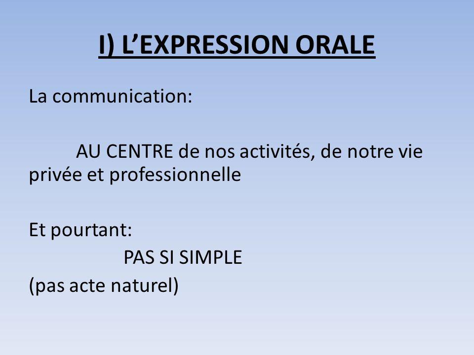 I) LEXPRESSION ORALE La communication: AU CENTRE de nos activités, de notre vie privée et professionnelle Et pourtant: PAS SI SIMPLE (pas acte naturel)