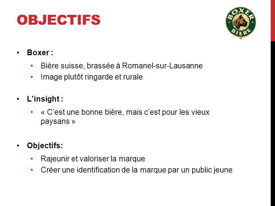 OBJECTIFS Boxer : Bière suisse, brassée à Romanel-sur-Lausanne Image plutôt ringarde et rurale Linsight : « Cest une bonne bière, mais cest pour les v