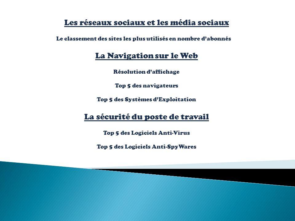 Les réseaux sociaux et les média sociaux Le classement des sites les plus utilisés en nombre dabonnés La Navigation sur le Web Résolution daffichage Top 5 des navigateurs Top 5 des Systèmes dExploitation La sécurité du poste de travail Top 5 des Logiciels Anti-Virus Top 5 des Logiciels Anti-SpyWares