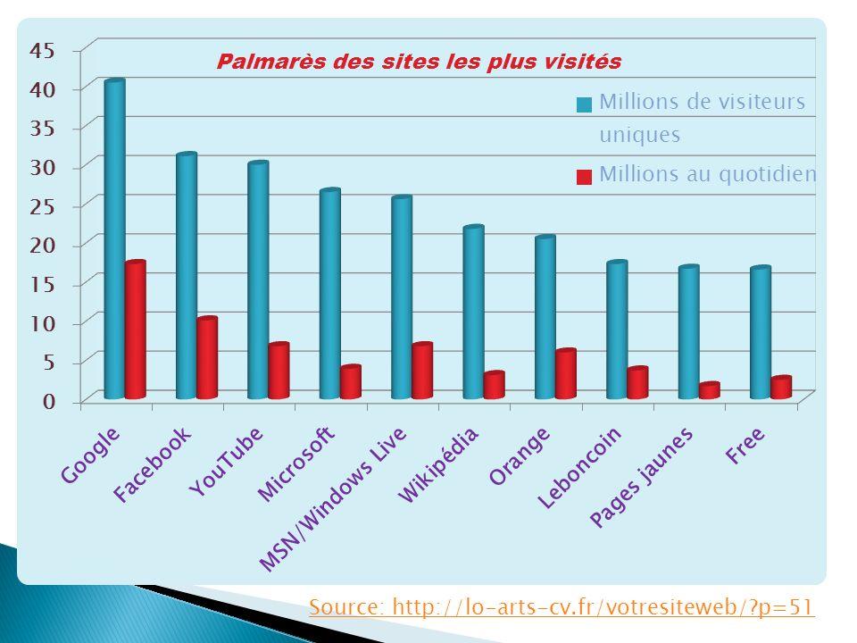 Léconomie du secteur Le poids du secteur global dans léconomie française Linternet a un poids et des effets considérables sur léconomie française qui va de la création demplois à la performance et développement des entreprises (étude de McKinsey).