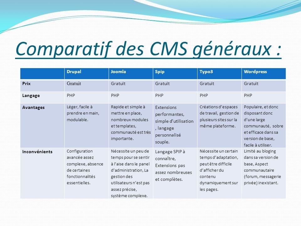 Comparatif des CMS généraux : DrupalJoomlaSpipTypo3Wordpress Prix Gratuit LangagePHP Avantages Léger, facile à prendre en main, modulable. Rapide et s