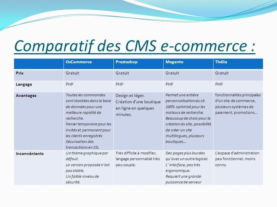 Comparatif des CMS e-commerce : OsCommercePrestashopMagentoThélia PrixGratuit LangagePHP Avantages Toutes les commandes sont stockées dans la base de