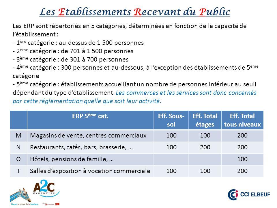 Pour aller plus loin… Principaux Sites Internet http://www.developpement-durable.gouv.fr/-Accessibilite-.html http://www.seine-maritime.equipement-agriculture.gouv.fr/accessibilite-a3205.html http://www.accessibilite-batiment.fr/ Fiches Regards Croisés http://www.developpement-durable.gouv.fr/Textes-de-reference-ERP-Mesures.html http://www.developpement-durable.gouv.fr/spip.php?page=article&id_article=30628 Quizz http://www.rouenweb.com/accessibilite_quizz_pdv.aspx http://www.cci.fr/c/document_library/get_file?uuid=57c5e49d-80cb-44b8-89f0-8da8c 79460b9&groupId=11000