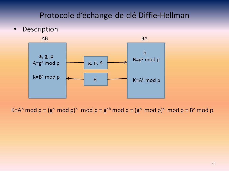 Protocole déchange de clé Diffie-Hellman Description 29 AB BA a, g, p A=g a mod p K=B a mod p g, p, A b B=g b mod p K=A b mod p B K=A b mod p = (g a m