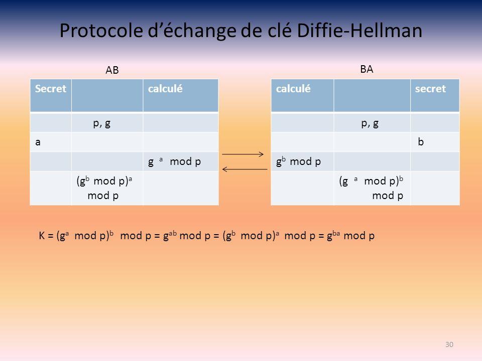 Protocole déchange de clé Diffie-Hellman 30 Secretcalculé p, g a g a mod p (g b mod p) a mod p calculésecret p, g b g b mod p (g a mod p) b mod p AB B