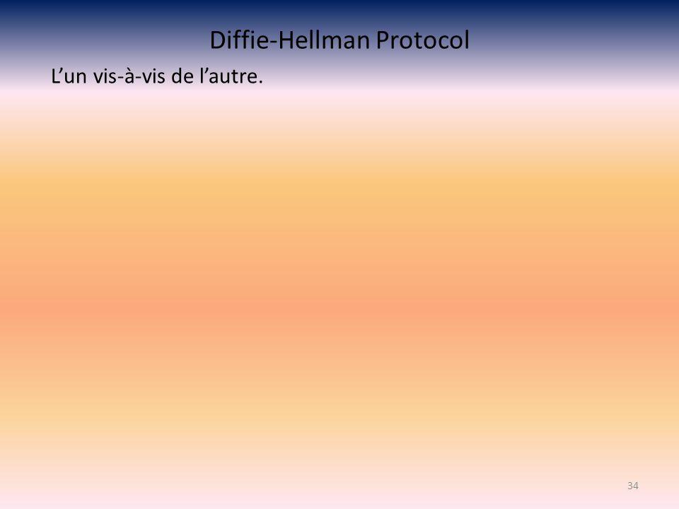 Diffie-Hellman Protocol Lun vis-à-vis de lautre. 34
