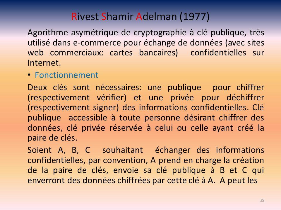 Rivest Shamir Adelman (1977) Agorithme asymétrique de cryptographie à clé publique, très utilisé dans e-commerce pour échange de données (avec sites w