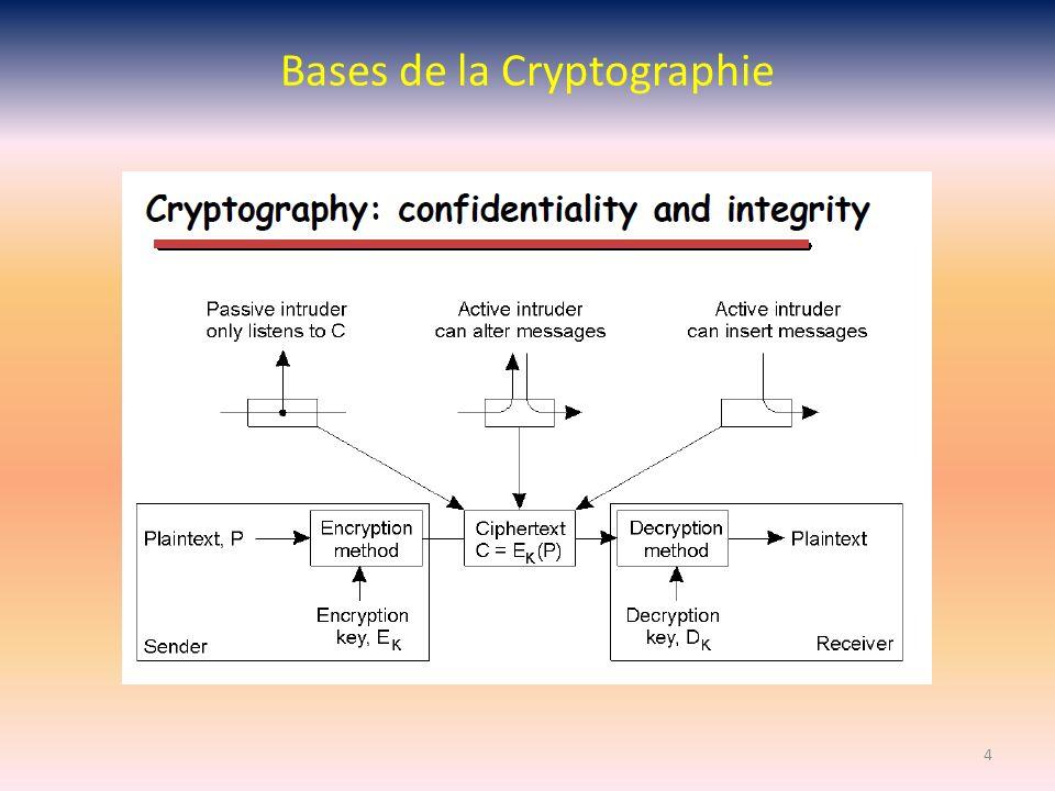 Rivest Shamir Adelman (1977) Agorithme asymétrique de cryptographie à clé publique, très utilisé dans e-commerce pour échange de données (avec sites web commerciaux: cartes bancaires) confidentielles sur Internet.