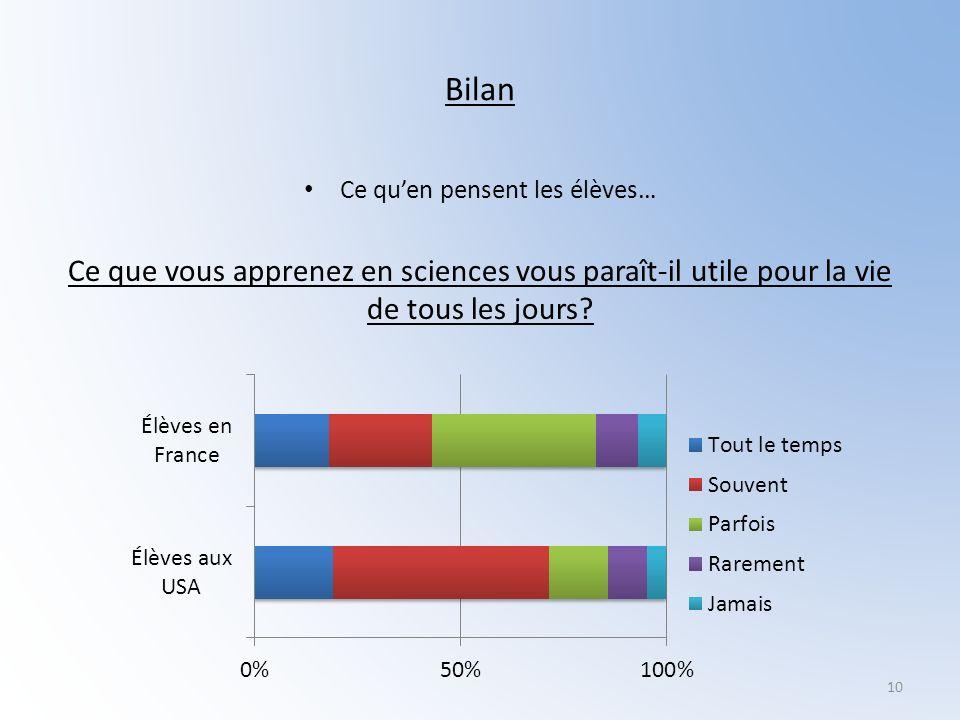Bilan Ce quen pensent les élèves… Ce que vous apprenez en sciences vous paraît-il utile pour la vie de tous les jours? 10