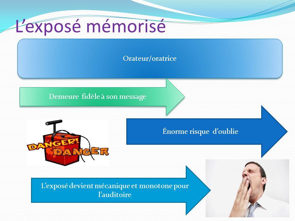 Lexposé mémorisé Orateur/oratrice Demeure fidèle à son message Énorme risque doublie Lexposé devient mécanique et monotone pour lauditoire
