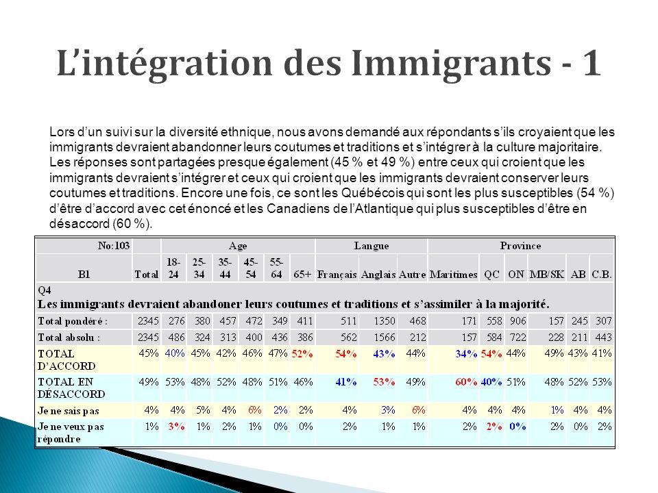 Lors dun suivi sur la diversité ethnique, nous avons demandé aux répondants sils croyaient que les immigrants devraient abandonner leurs coutumes et traditions et sintégrer à la culture majoritaire.