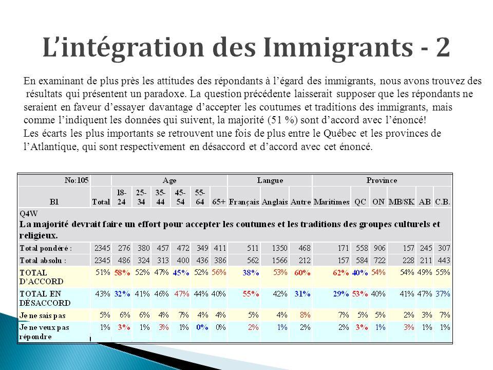 En examinant de plus près les attitudes des répondants à légard des immigrants, nous avons trouvez des résultats qui présentent un paradoxe.