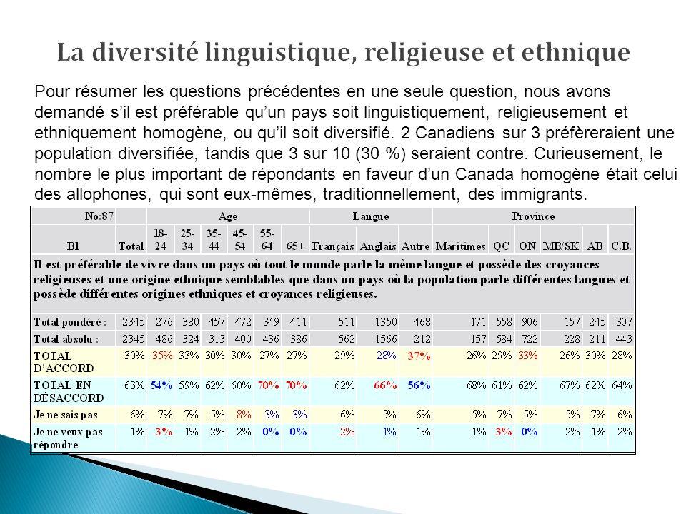 Pour résumer les questions précédentes en une seule question, nous avons demandé sil est préférable quun pays soit linguistiquement, religieusement et ethniquement homogène, ou quil soit diversifié.