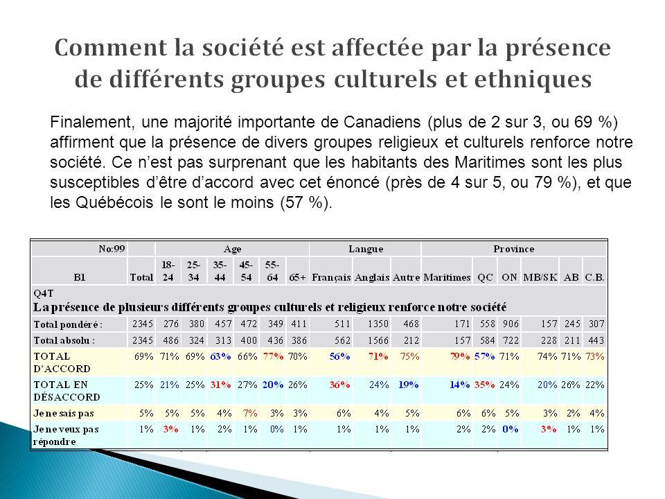 Finalement, une majorité importante de Canadiens (plus de 2 sur 3, ou 69 %) affirment que la présence de divers groupes religieux et culturels renforce notre société.