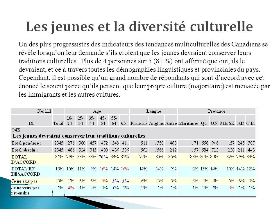 Un des plus progressistes des indicateurs des tendances multiculturelles des Canadiens se révèle lorsquon leur demande sils croient que les jeunes devraient conserver leurs traditions culturelles.