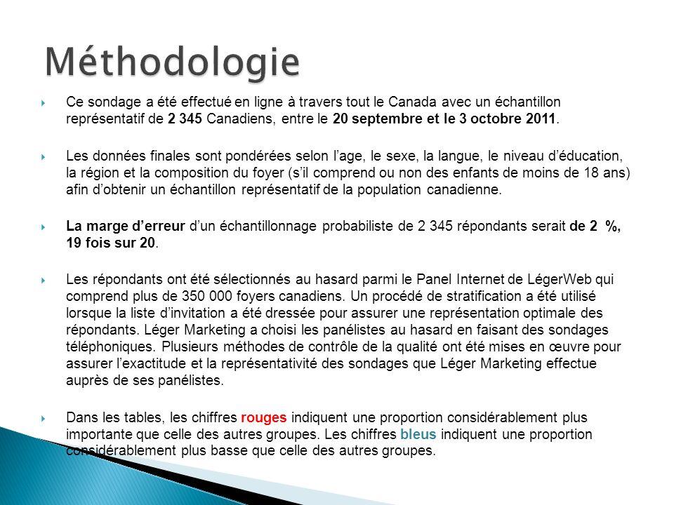 Ce sondage a été effectué en ligne à travers tout le Canada avec un échantillon représentatif de 2 345 Canadiens, entre le 20 septembre et le 3 octobre 2011.
