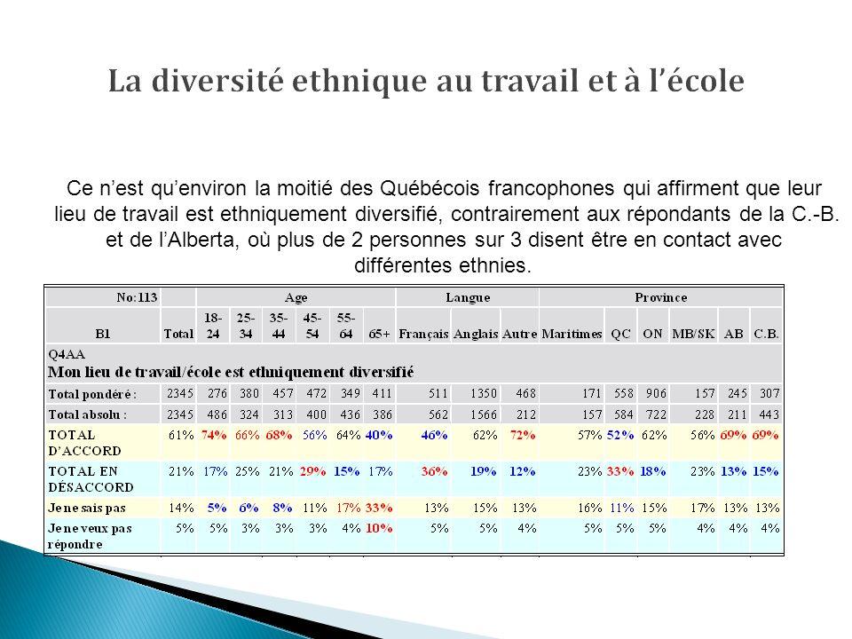 Ce nest quenviron la moitié des Québécois francophones qui affirment que leur lieu de travail est ethniquement diversifié, contrairement aux répondants de la C.-B.