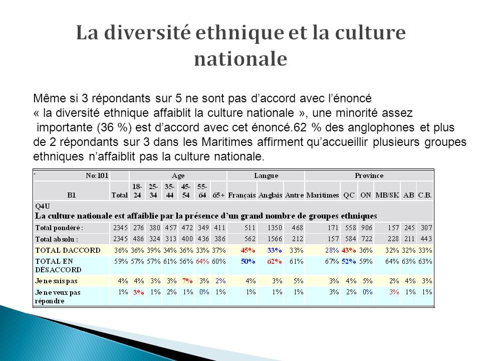 Même si 3 répondants sur 5 ne sont pas daccord avec lénoncé « la diversité ethnique affaiblit la culture nationale », une minorité assez importante (36 %) est daccord avec cet énoncé.62 % des anglophones et plus de 2 répondants sur 3 dans les Maritimes affirment quaccueillir plusieurs groupes ethniques naffaiblit pas la culture nationale..