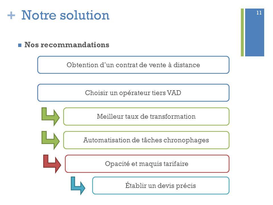 + Notre solution Nos recommandations 11 Obtention dun contrat de vente à distance Choisir un opérateur tiers VAD Meilleur taux de transformation Autom