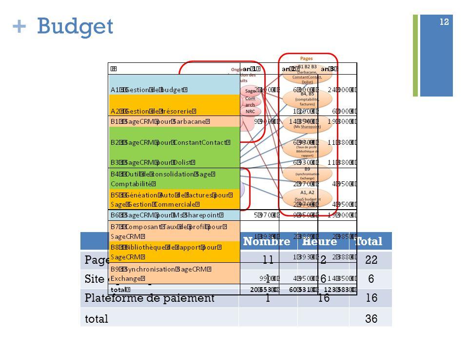 + Budget 12 NombreHeureTotal Pages présentation produits11 2 22 Site « principal »1 6 6 Plateforme de paiement1 16 total36