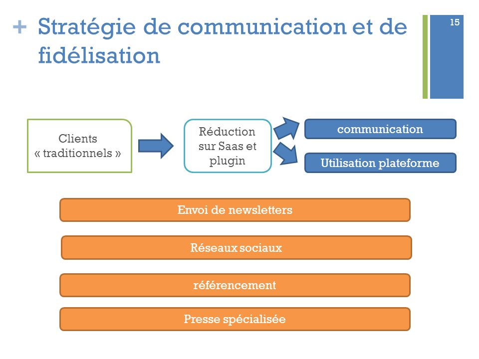 + 15 Stratégie de communication et de fidélisation Clients « traditionnels » Réduction sur Saas et plugin communication Utilisation plateforme Envoi d